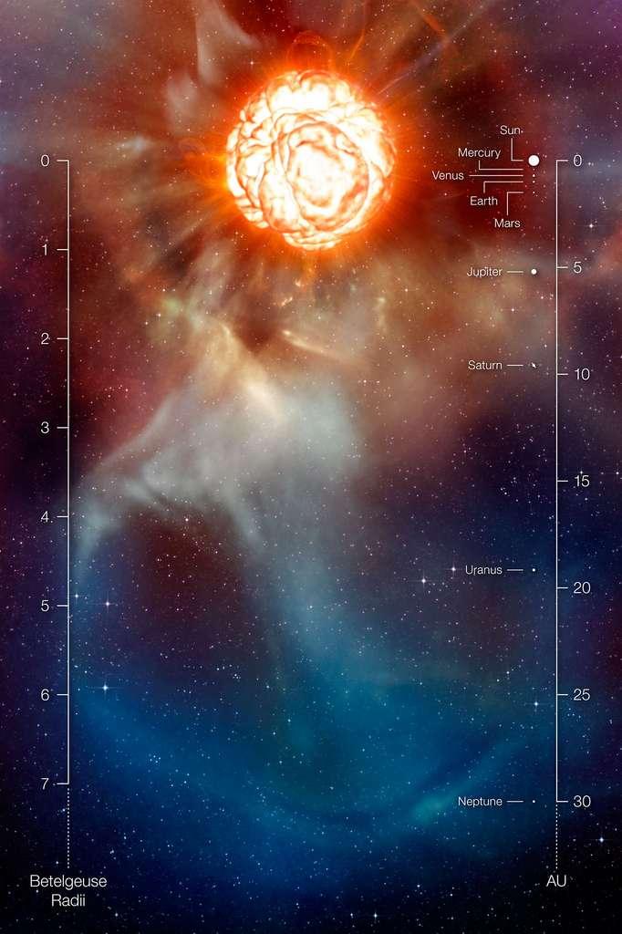 Sur cette vue d'artiste figure la supergéante rouge Bételgeuse telle qu'elle apparaît au moyen de diverses techniques de pointe utilisées sur le Very Large Telescope de l'ESO par deux équipes distinctes d'astronomes afin d'obtenir les images les plus détaillées à ce jour de l'étoile. Sur ces clichés, Bételgeuse apparaît dotée d'un vaste panache de gaz aussi étendu que notre Système Solaire et d'une gigantesque bulle bouillonnant à sa surface. Ces découvertes offrent d'importantes clés de compréhension de l'intense perte de matière par ces monstres stellaires. Sur cette vue d'artiste figurent également une échelle, en unités de rayons de Bételgeuse, et une comparaison avec le Système Solaire. © ESO, L. Calçada