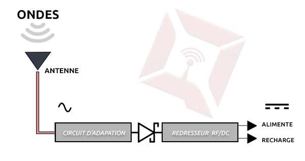 Au cœur du projet du MIT et de ses partenaires, le principe de l'antenne redresseuse qui reçoit les ondes radio, puis les convertit en signal électrique © Squid