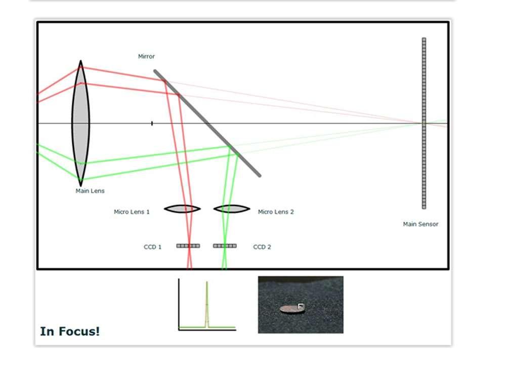 Les trois schémas montrent successivement une mise au point sur une distance trop grande, puis sur une distance trop faible, et enfin une mise au point exacte. Il s'agit de schémas de principe où le miroir de visée n'est pas représenté et où le miroir auxiliaire est d'une taille exagérée pour plus de clarté. © Schémas obtenus avec une applet interactive Flash de Nora Willett