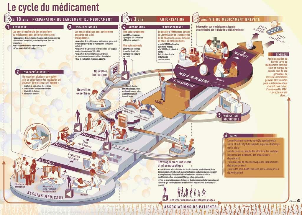 Le cycle du médicament. Les premières étapes de recherche (1, 2 et 3) permettent de mettre au point le médicament. Lorsque l'autorisation de mise sur le marché est obtenue (4), le médicament est commercialisé (5), toujours sous surveillance (6). © Leem