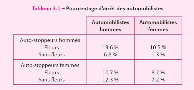 Taux d'arrêt des automobilistes hommes ou femmes. © DR