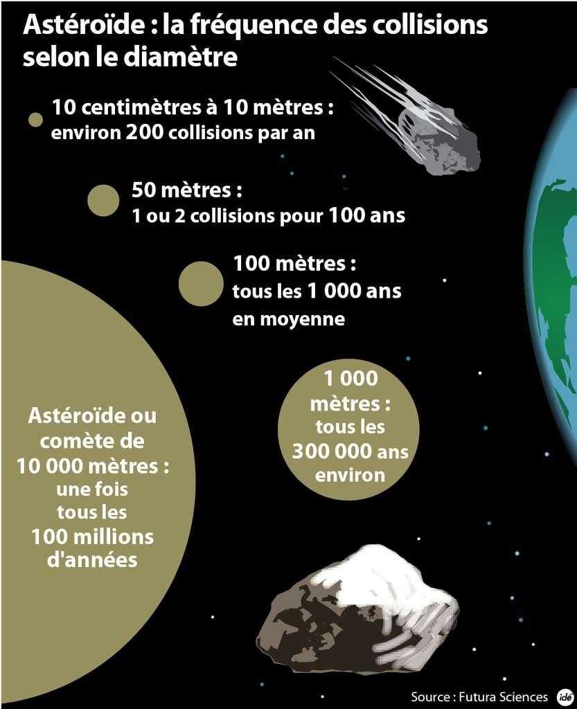 La fréquence des collisions des astéroïdes sur Terre. © idé