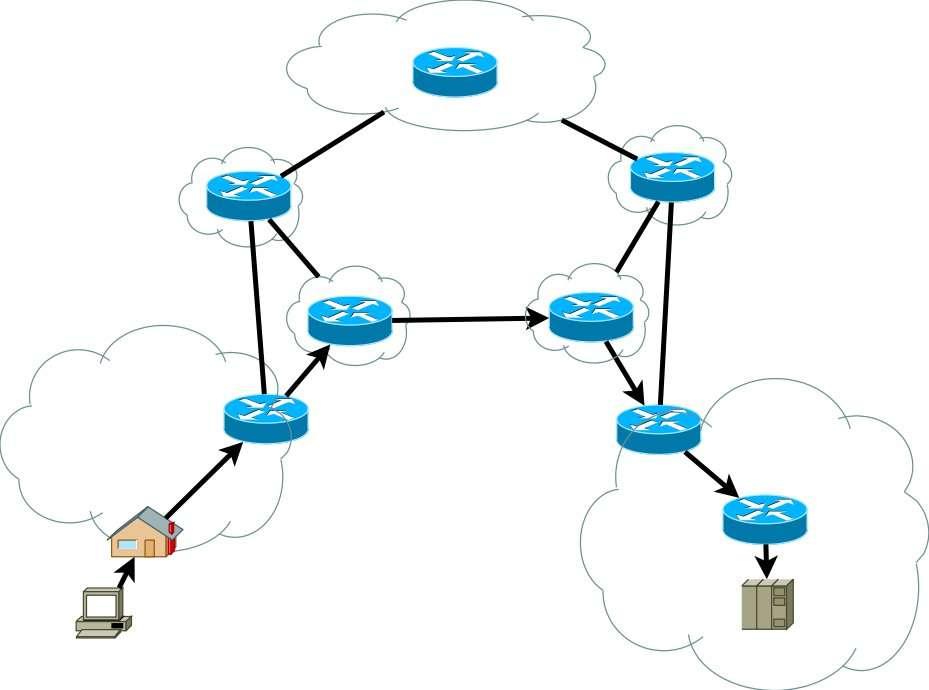 L'échange d'information sur Internet depuis votre ordinateur se fait grâce à différents réseaux interconnectés (les nuages) par des routeurs (en bleu). Pour atteindre un serveur (en bas à droite de l'image), les routeurs transmettent l'information de proche en proche. Ils constituent des nœuds du réseau. © Mro, Wikipédia, GNU GPL