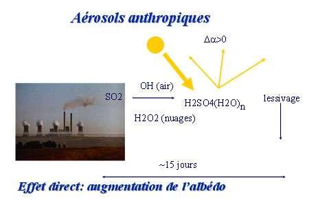 Figure 4 : les aérosols anthropiques sont, en grande partie, issus de la combustion des combustibles fossiles par l'intermédiaire d'une transformation gaz – particules via l'oxydation du SO2.Ils sont transportés par le vent et lessivés par la pluie. © Yves Fouquart