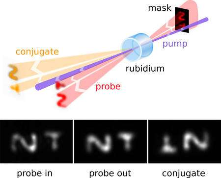 La technique de mélange à 4 ondes employée pour l'intrication des images. Voir les explications ci-dessous. Crédit : Vincent Boyer/JQI