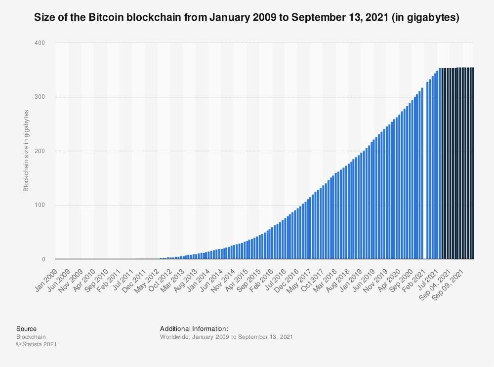 Évolution de la taille de la blockchain de 2009 à 2021. © Statista