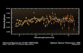 spectre infra-rouge de HD 189733b