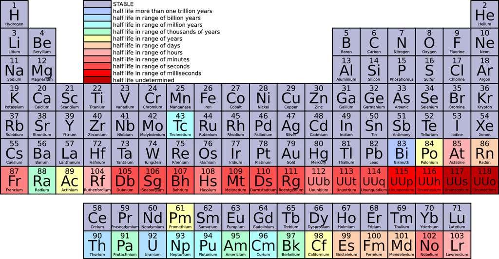 Dans la classification périodique des éléments, on retrouve les terres rares grâce à leur numéro atomique compris entre 57 et 71. Il faut y ajouter le scandium (Sc) et l'yttrium (Y). © Clker-Free-Vector_Images, Pixabay, DP
