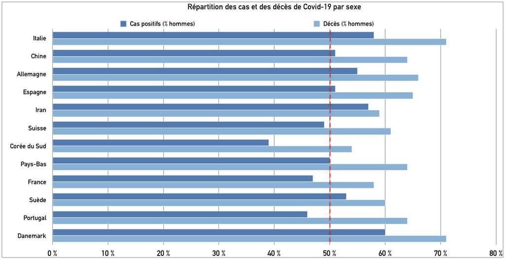 Nombre de cas et de morts (pourcentage d'hommes) du Covid-19. © Céline Deluzarche pour Futura, d'après Global Health 50/50.