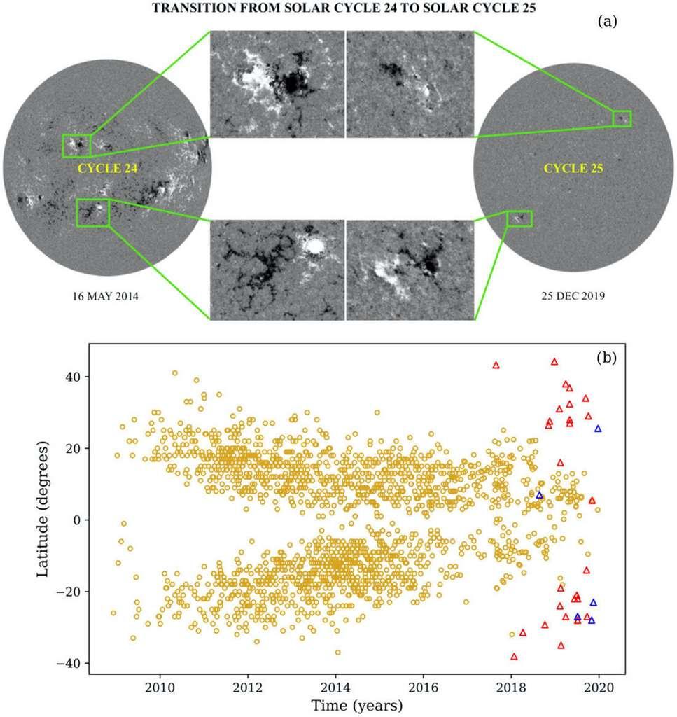 De nouvelles régions magnétiques apparaissent sur le Soleil avec une polarité opposée à celle du cycle 24. Sur le haut de l'image, les taches noires et blanches. Les premières taches solaires présentant les polarités magnétiques caractéristiques du cycle 25 ont même commencé à voir le jour. Sur le bas de l'image, la localisation de ces régions à des latitudes élevées (triangles rouges et bleus), comme c'était le cas au début du cycle 24 (premiers cercles jaunes). © IISER Kolkata