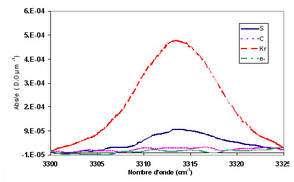 Création d'alcynes (R1C≡CR2, R1C≡CH) de type acétylène monosubstitué à différents dépôts d'énergie. Le dépôt d'énergie augmente des électrons vers le Kr. Évolution de l'absorbance de la raie à 3315 cm-1 liée aux vibrations d'élongation de la liaison ≡ C - H. Les irradiations avec des électrons et des ions carbone représentent un dépôt d'énergie correspondant au seuil de création des alcynes. © DR