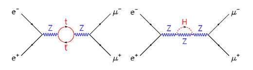 Fig. 17 : annihilation d'une paire électron positron en paire muon anti-muon, par des chemins moins probables de la théorie quantique (tels que donnés par l'ordre 1 du développement en perturbations de la théorie) : on trouve a) un Z qui se matérialise pendant un temps très bref en une paire top anti-top virtuelle, b) un Z qui émet puis réabsorbe un boson de Higgs H virtuel.