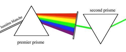 La seconde phase de l'expérience historique de Newton