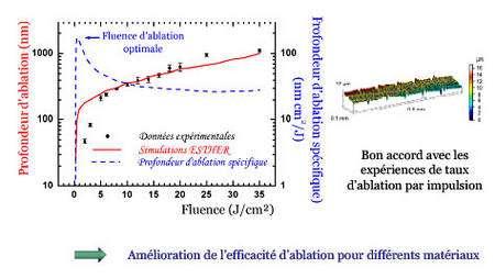 Figure 2 : Utilisation du code de calcul Esther pour la simulation de taux d'ablation