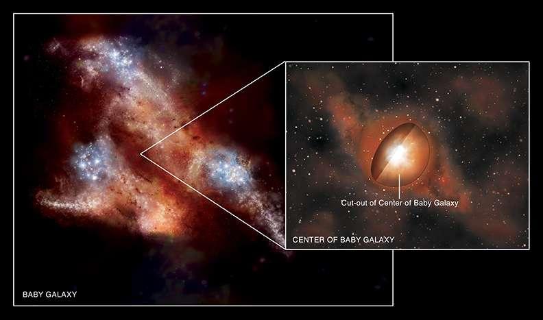 Une vision d'artiste d'une toute jeune galaxie (baby galaxy) très irrégulière à cause des fusions et interactions fréquentes entre les galaxies moins de 1 milliard d'années après le Big Bang. Un zoom montre le centre occupé par un trou noir massif accrétant de la matière, plongé dans un épais nuage de gaz et poussières. © Nasa/CXC/M.Weiss