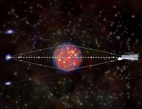 Les rayons lumineux issus d'une galaxie donnent ainsi une image double, en raison de leur déviation par l'amas.
