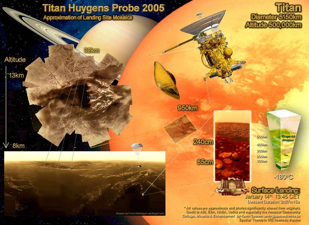 L'épopée Huygens sur Titan au travers d'un poster