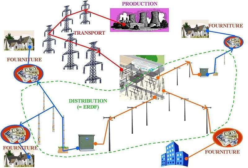 Le marché de l'électricité, depuis la production de l'énergie jusqu'à la fourniture aux ménages. Aujourd'hui, l'électricien historique EDF est concurrencé par d'autres fournisseurs. © Pilote793, Wikipédia, cc by sa 3.0