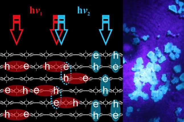 Sur la partie gauche de l'image, on observe qu'en fonction des longueurs d'onde (hν1 et hν2), la lumière crée au cœur du réseau métallo-organique, deux types distincts d'excitons (en rouge et en bleu). Sur la partie droite, une image des MOF utilisés par les chercheurs dans leurs travaux. © ITMO University