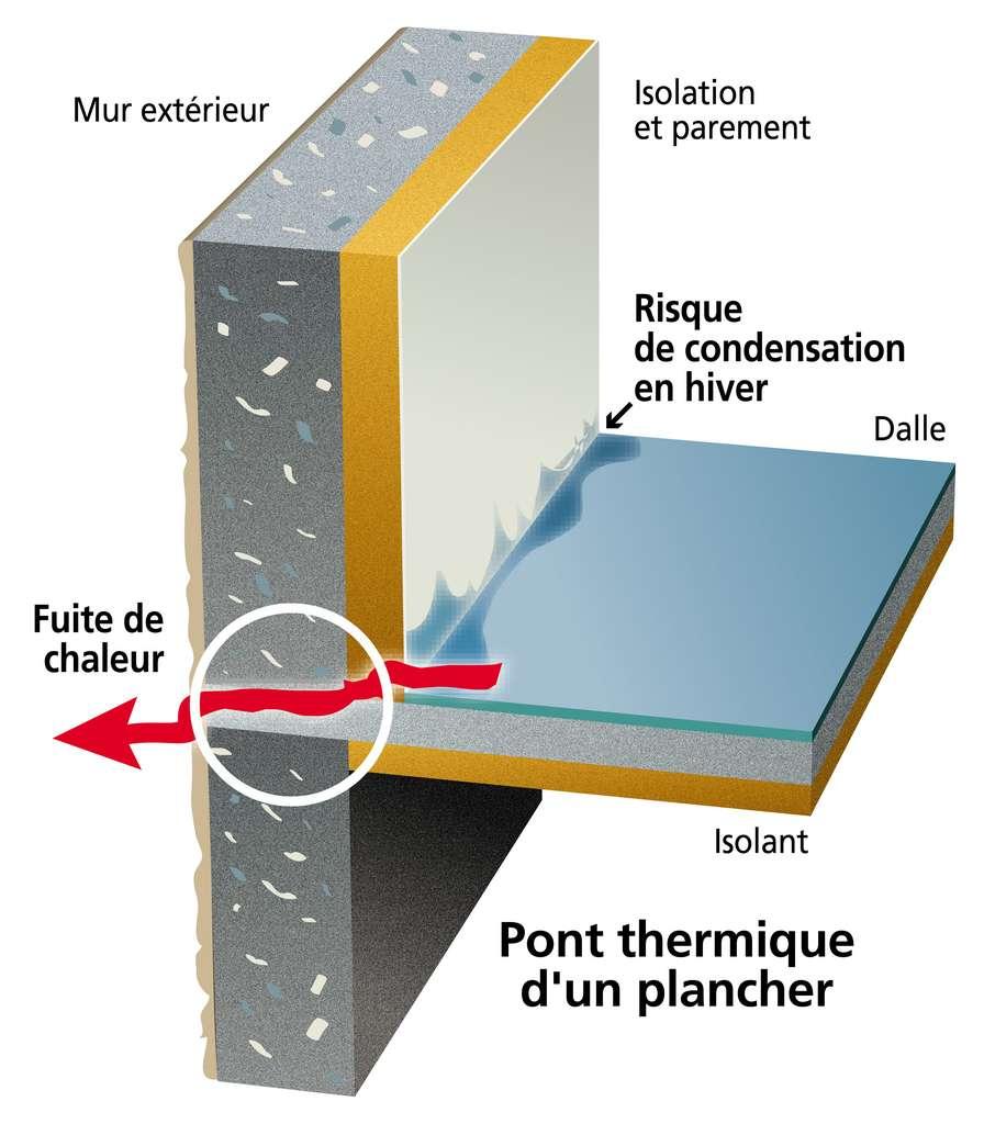 Point de déperdition de chaleur, un pont thermique est créé par la différence de résistance thermique entre deux éléments structurels comme un plancher pénétrant un mur extérieur. © Graphithèque, Adobe Stock