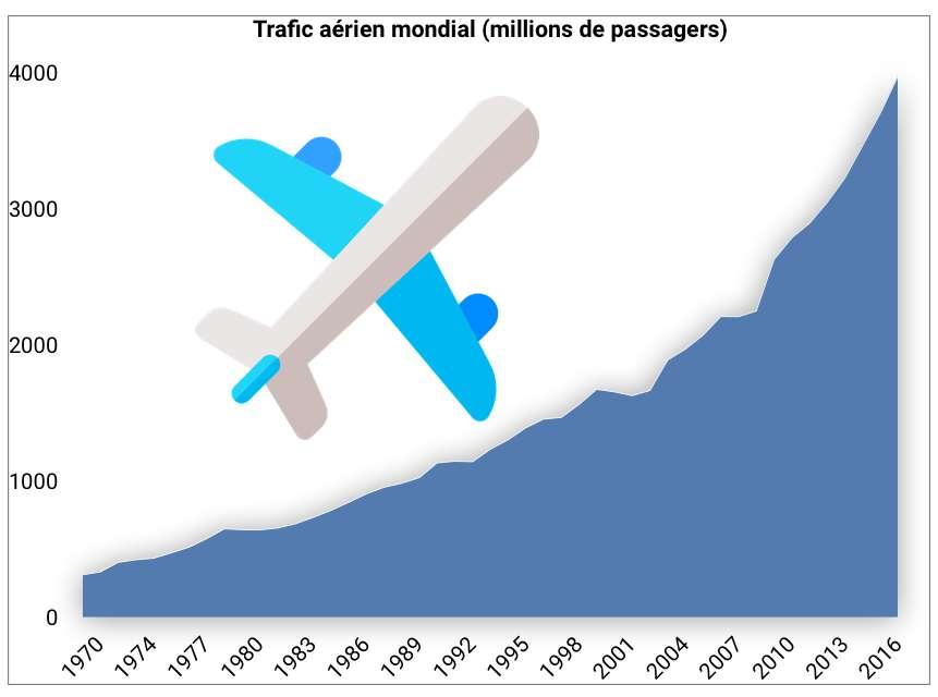 Le nombre de passagers du trafic aérien a été multiplié par 13 entre 1970 et 2017. © Céline Deluzarche, Freepik, Futura. Source : ICAO