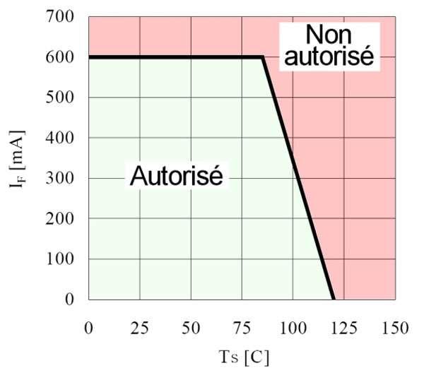 Courant admissible en fonction de la température de jonction dans la Led. On voit que ce courant diminue significativement quand la Led dépasse 80 °C au niveau de la jonction. © Led Engineering Development