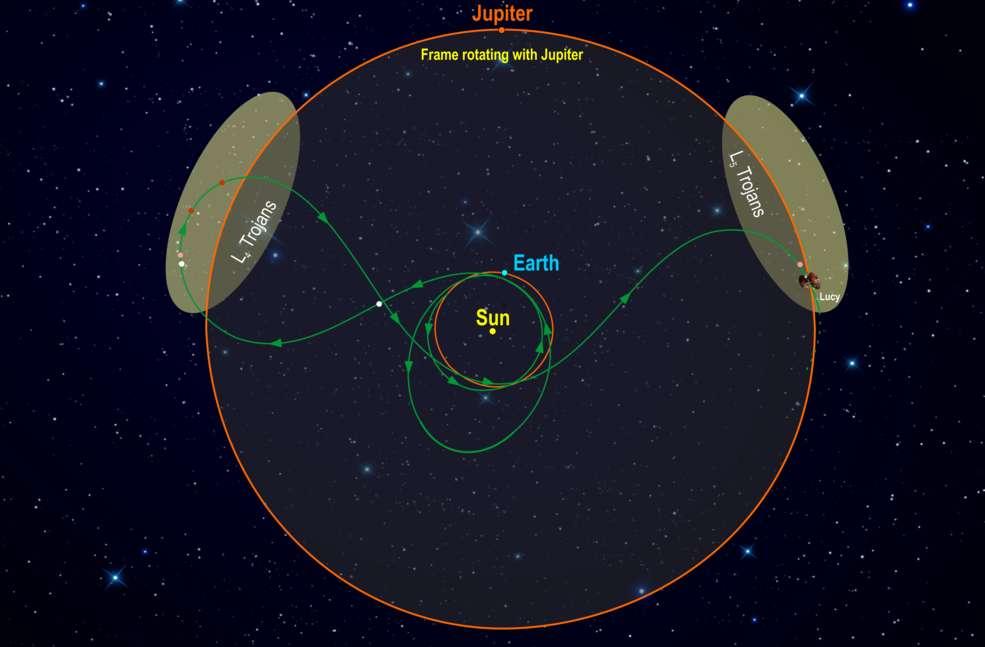 Schéma du trajet qu'effectuera Lucy après son lancement, avec ses différentes manœuvres d'assistance gravitationnelle. © Nasa, Southwest Research Institute