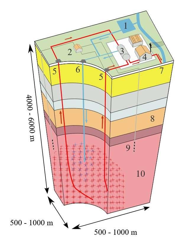 Principe d'un système géothermique EGS. 1 : réservoir ; 2 : pompes ; 3 : échangeur de chaleur ; 4 : salle des machines ; 5 : puits de production ; 6 : puits d'injection ; 7 : eau chaude envoyée pour le chauffage urbain ; 8 : sédiments poreux ; 9 : puits d'observation ; 10 : socle rocheux fracturé. © Ytrottier, Wikimédia Commons
