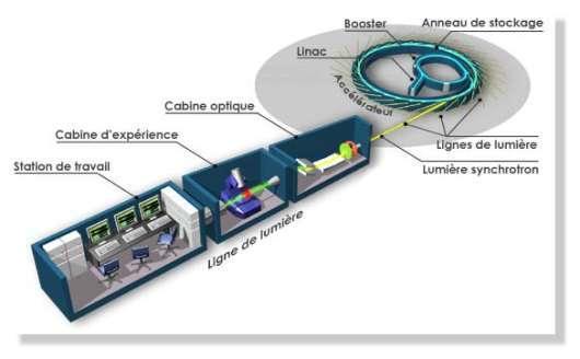 SOLEIL : Source Optimisée de Lumière d'Energie Intermédiaire du LURE