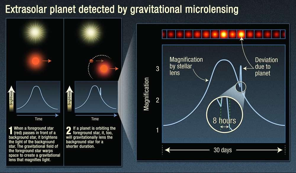 Les schémas expliquant la découverte d'exoplanètes à l'aide de l'effet de microlentille gravitationnelle (gravitational microlensing en anglais). Des compléments d'explications sont dans le texte ci-dessous. © Nasa, Esa, and A. Feild (STScI)