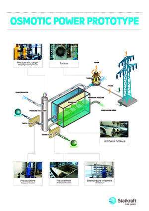 Cliquer pour agrandir. La pression créée par le déplacement d'eau entre le compartiment d'eau douce et celui d'eau salée actionne une turbine qui produit de l'électricité. © Statkraft CC by-nc-nd