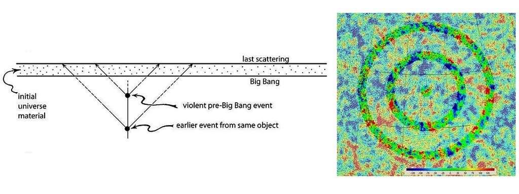 À gauche, un diagramme conforme d'espace-temps présente la transition entre deux éons. Avant le Big Bang, deux flashs puissants d'ondes gravitationnelles sont émis à deux moments différents par un amas de galaxies, au moment de la fusion violente de plusieurs trous noirs supermassifs. Les fronts d'ondes gravitationnelles de ces flashs se retrouveront sous forme de fluctuations thermiques primordiales dans le plasma post Big Bang, avant la surface de dernière diffusion (last scattering). Le fond diffus garde alors la trace de ces fronts d'ondes sous la forme de cercles dans les anisotropies primaires du rayonnement fossile, telles que les voit WMap sur la sphère céleste. © Penrose-Gurzadyan