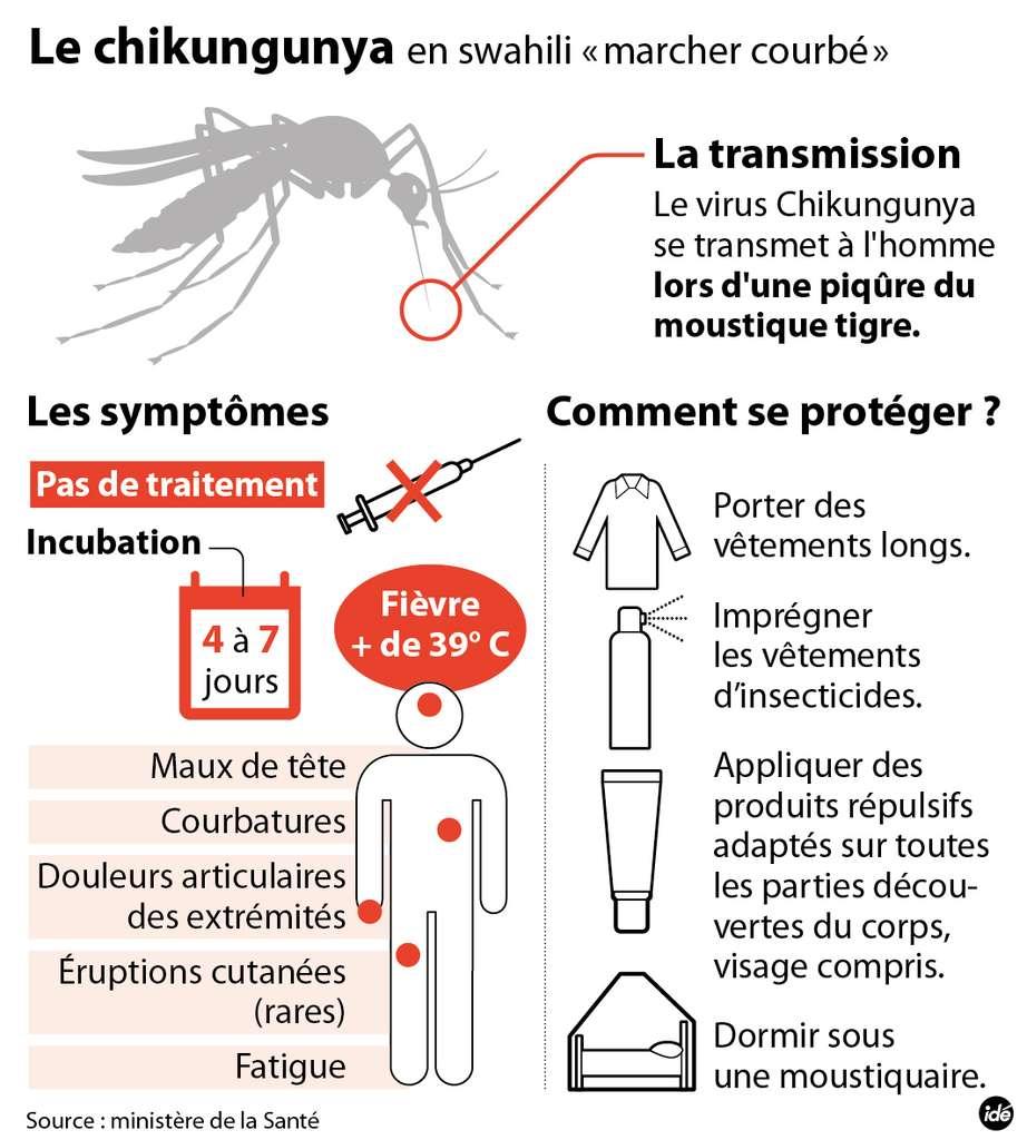 Le chikungunya est une maladie le plus souvent bénigne mais qui occasionne une très grande fatigue et de fortes douleurs, en particulier au niveau des articulations, d'où une posture courbée qui a donné son nom à cette pathologie. Le meilleur moyen de se protéger est d'éviter le risque de contact avec le moustique vecteur et d'éliminer ce dont la femelle a besoin pour pondre : de l'eau stagnante. © Idé Graphics
