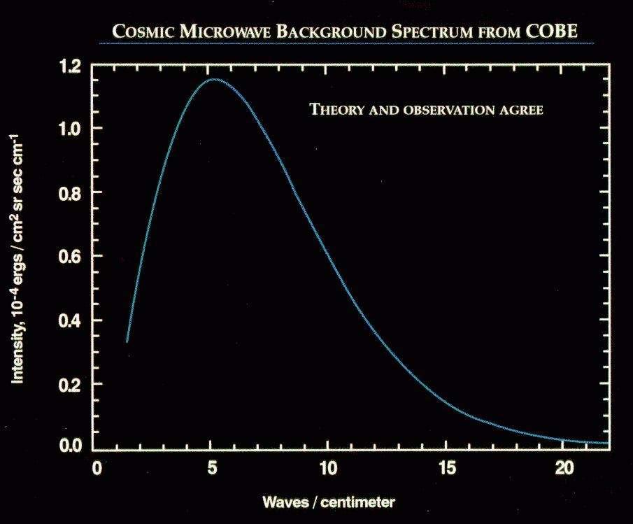 """Comparaison entre les spectres (intensité lumineuse en fonction de la longueur d'onde du rayonnement) théorique et observé. L'écart entre les deux est si faible qu'il est indiscernable entre ces deux """"corps noirs"""". Source : Nasa"""