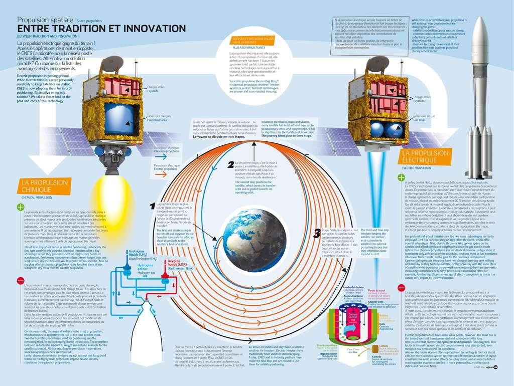 La propulsion chimique et la propulsion électrique possèdent chacune des avantages et inconvénients. © Cnes