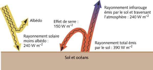 Principales contributions au bilan thermique de la Terre. L'effet de serre représente la partie du rayonnement émis par le sol interceptée par l'atmosphère et renvoyée ver le sol (150 W.m-2). © Grenoble Sciences