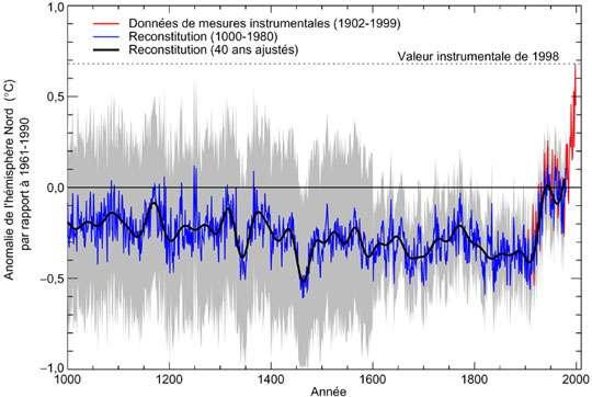 Figure 1 : Anomalies de températures calculées à l'échelle du millénaire par rapport aux températures observées de 1961 à 1990. La courbe rouge correspond à des données instrumentales. La courbe bleue correspond à des températures reconstituées à partir de la croissance des arbres, des coraux, de carottes glaciaires et de relevés historiques. Les courbes noire et gris clair correspondent à la version ajustée des données et aux écarts types.