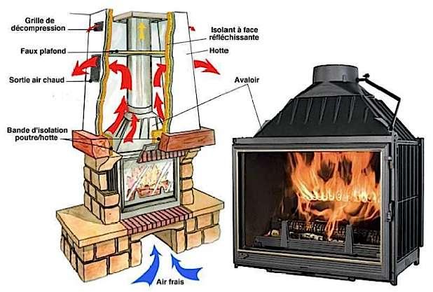 Fig 14 Foyer fermé : l'air frais passe en principe sous l'habillage puis s'élève dans la hotte pour y être réchauffé. © Seguin