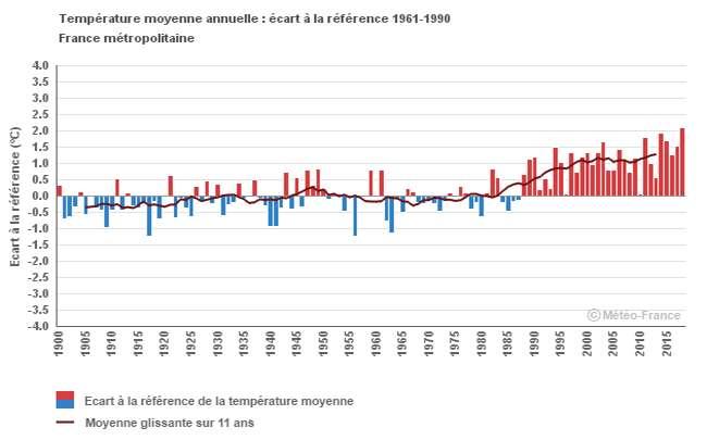Rappelons que la température moyenne a beaucoup augmenté en France depuis les années 1990, comme on le voit sur ce graphique de Météo France, et que ce n'est malheureusement qu'un début ! © Météo France, tous droits réservés