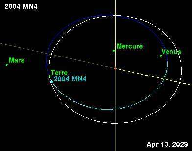 Orbite d'Apophis, parcourue en 323 jours. Crédit NASA