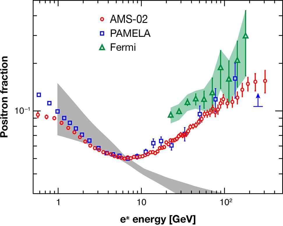 Les mesures de Fermi, Pamela et d'AMS sont présentées ici, AMS affichant des barres d'erreurs plus faibles. Sont indiquées en abscisse les énergies des positrons, et en ordonnée leur fraction dans les rayons cosmiques. On voit clairement une remontée anormale à partir de 10 GeV. © M. Aguilar et al.