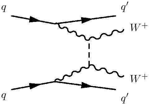 Une variante du diagramme de Feynman précédent fait intervenir pour la collision de deux bosons W+ une contribution du boson de Brout-Englert-Higgs (la ligne en tirets). © Atlas Collaboration
