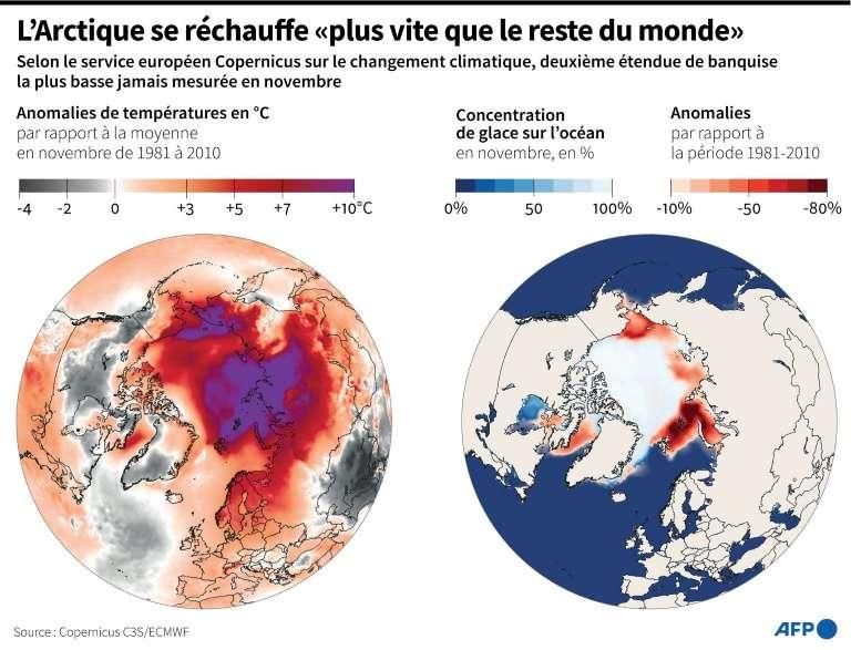 L'Arctique se réchauffe « plus vite que le reste du monde ». © Simon Malfatto, AFP