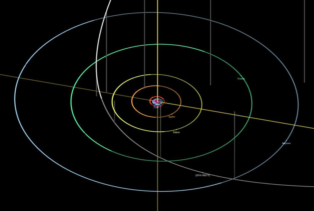 L'orbite de 2014 UN271 et une localisation récente. © 2014 UN271