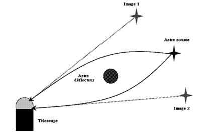 Sur ce schéma, on voit que les rayons lumineux émis par une source lointaine sont déviés par la présence de la masse du déflecteur (ou lentille). Deux de ces rayons sont ici représentés qui, au lieu d'aller en ligne droite, sont courbés. Ils peuvent ainsi atteindre un observateur, lui donnant l'impression que ces rayons sont émis de deux sources différentes. Si la source et la lentille sont parfaitement alignées, l'ensemble des rayons déviés forme alors, par raison de symétrie, un anneau dit « anneau d'Einstein ». © DR