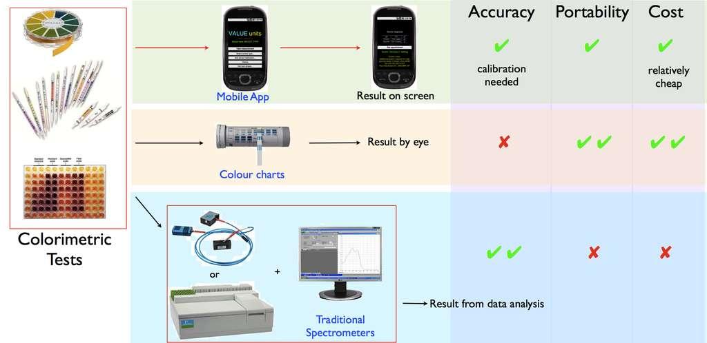 Une comparaison entre la précision (accuracy), la portabilité (portability) et le coût (cost) des tests par colorimétrie avec, de haut en bas, un téléphone portable doté d'une application, un test avec interprétation visuelle en comparant à l'œil nu des couleurs et finalement des capteurs destinés à la spectrophotométrie en milieu médical. Le téléphone portable semble constituer un bon compromis. © Université de Cambridge