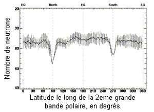 Mesure des émissions de neutrons à la surface de la Lune. On distingue deux puits dans les régions polaires correspondant à la présence d'eau glacée. Crédits : NASA/ARC.