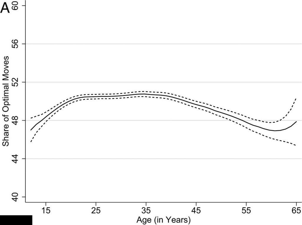 La performance cognitive suit une courbe en cloche atteignant un sommet à 35 ans. © Anthony Strittmatter et al., PNAS, 2020