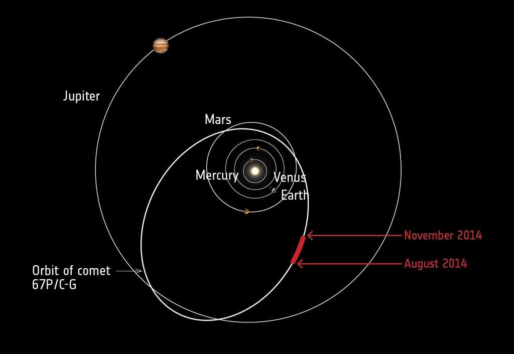 Les trois premiers mois d'observation de Tchouri par Rosetta sont marqués en rouge. La comète était alors entre 542 et 438 millions de kilomètres du Soleil. © Esa, Rosetta, Virtis, INAF-IAPS, Observatoire de Paris-Lesia, DLR, G. Filacchione et al. (2016)