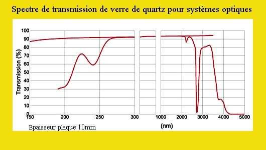 Spectre transmission verre de silice